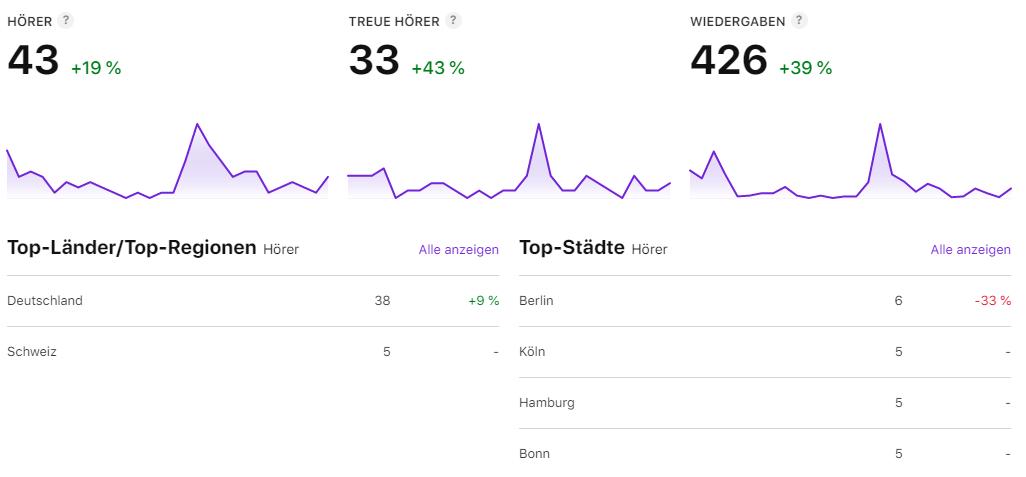 Apple erweitert Podcast Analytics