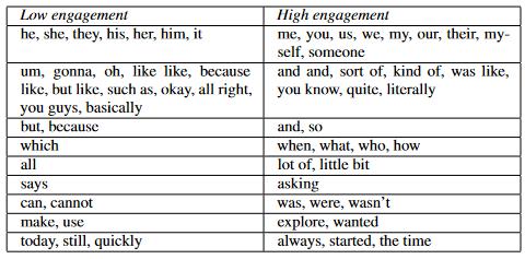Spotify Studie Tabelle 5: